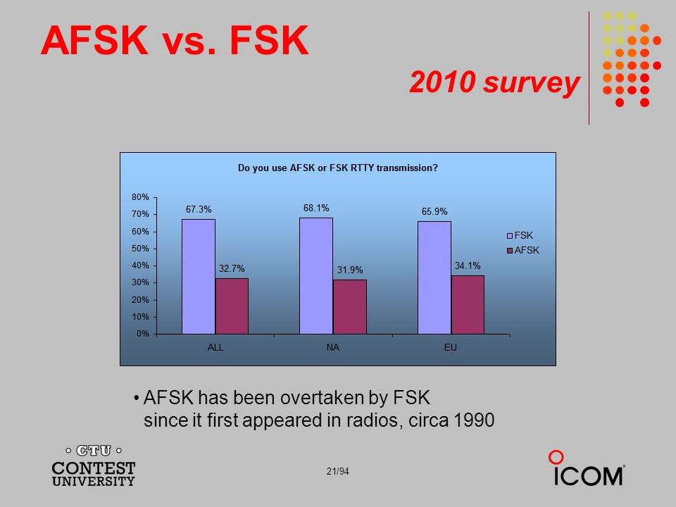 21/94 AFSK vs. FSK 2010 survey AFSK has been overtaken by FSK since it first appeared in radios, circa 1990