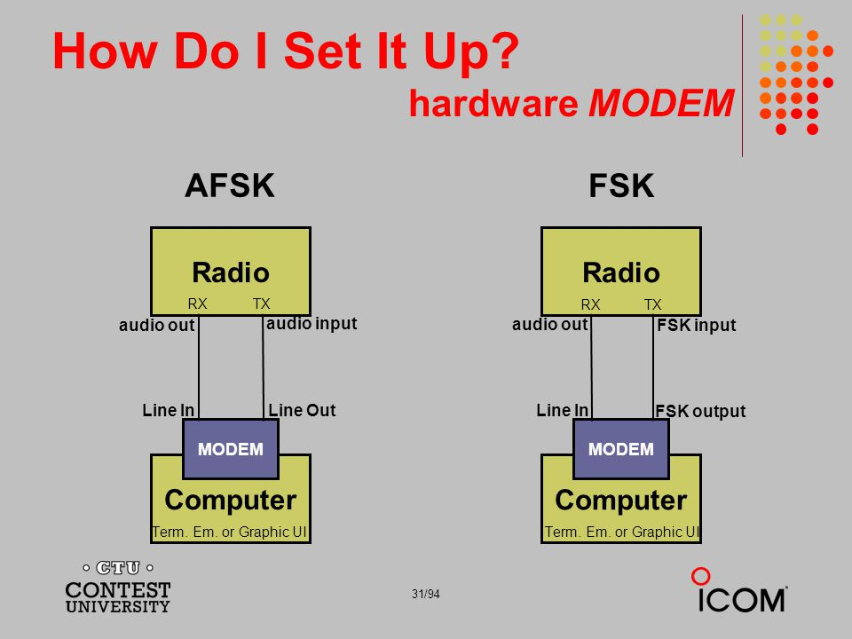 31/94 How Do I Set It Up? hardware MODEM Radio Computer FSK MODEM audio out Line In FSK input RXTX Term. Em. or Graphic UI FSK output Radio Computer A