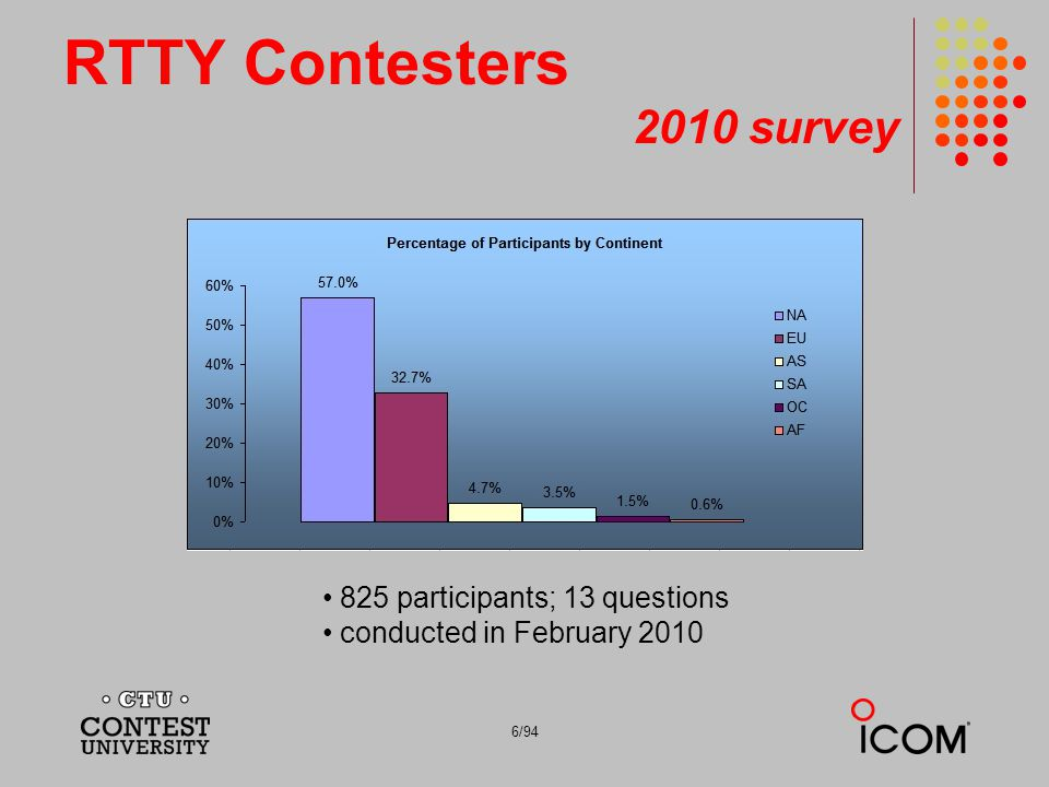 6/94 RTTY Contesters 2010 survey 825 participants; 13 questions conducted in February 2010