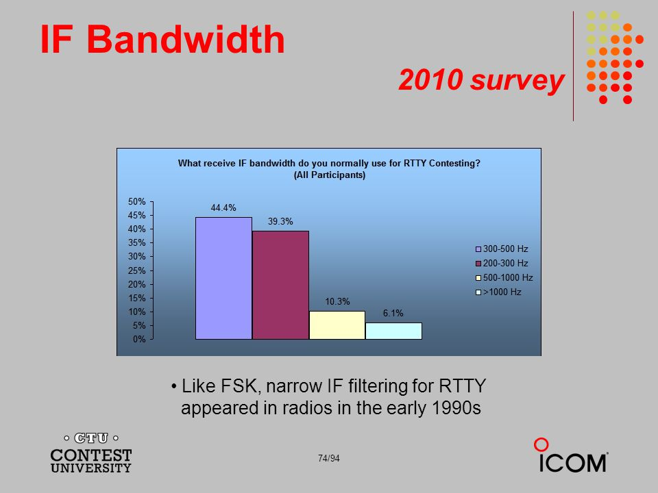 74/94 IF Bandwidth 2010 survey Like FSK, narrow IF filtering for RTTY appeared in radios in the early 1990s