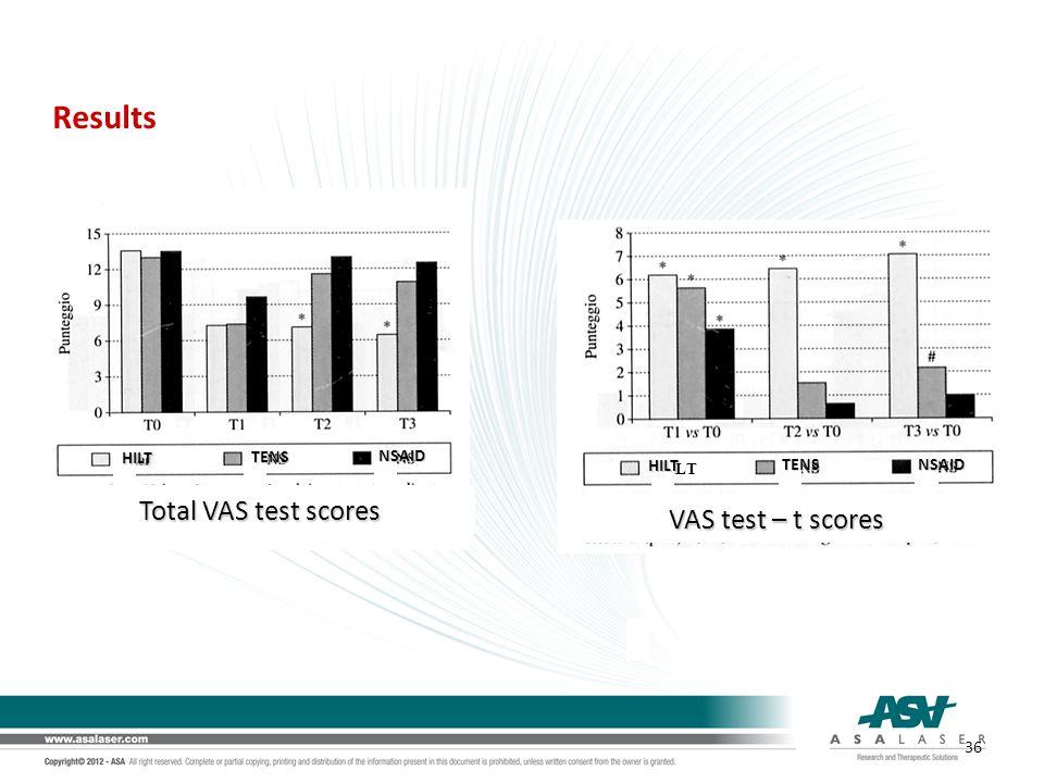Results HILT Total VAS test scores VAS test – t scores TENS TENS HILT HILT NSAID NSAID 36