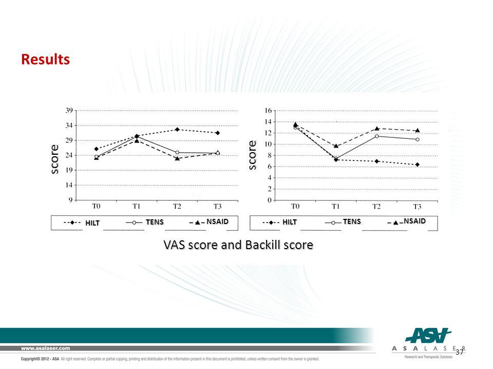 Results VAS score and Backill score score score TENS HILT NSAIDTENS HILT NSAID 37