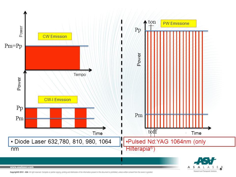 Comparison CW/CW-I emission and Hilt ® CW- I: Pm = 10 W Spot = 0,2 cm 2 Time = 10 sec Energy = 100 J Pp = 20 W τ-on = 10 ms Freq = 50 Hz CW: Pm = 10 W Spot = 0,2 cm 2 Time = 10 sec Energy = 100 J HILT ® PULSE SH1 : Pm = 6 W Spot = 0,2 cm 2 Time = 10 sec Energy = 60 J Pp = 1000 W τ-on = 150 μs Freq = 40 Hz HILT ® PULSE HIRO 3.0: Pm = 10 W Spot = 0,2 cm 2 Time = 10 sec Energy = 100 J Pp = 3000 W τ-on = 120 μs Freq = 28 Hz 50 W/cm 2 Intensity= 10W/0,2 cm 2 = 50 W/cm 2 100 W/cm 2 Intensity =20 W/0,2cm 2 = 100 W/cm 2 5000 W/cm 2 Intensity=1000 W/0,2 cm 2 =5000 W/cm 2 15000 W/cm 2 Intensity=3000 W/0,2 cm 2 =15000 W/cm 2 9