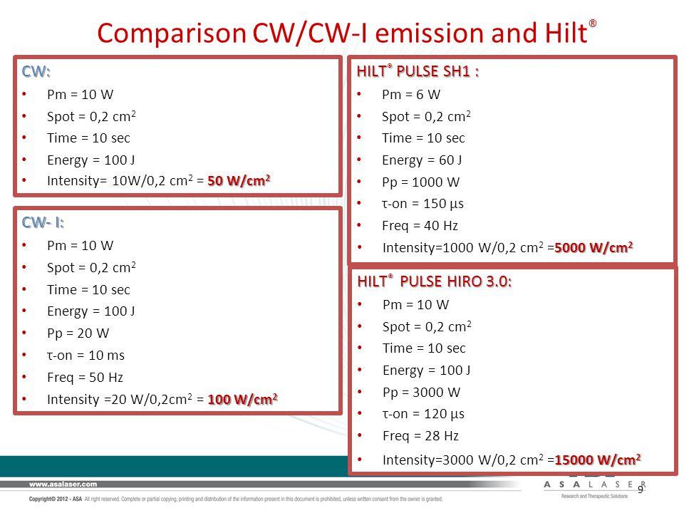 Comparison CW/CW-I emission and Hilt ® CW- I: Pm = 10 W Spot = 0,2 cm 2 Time = 10 sec Energy = 100 J Pp = 20 W τ-on = 10 ms Freq = 50 Hz CW: Pm = 10 W