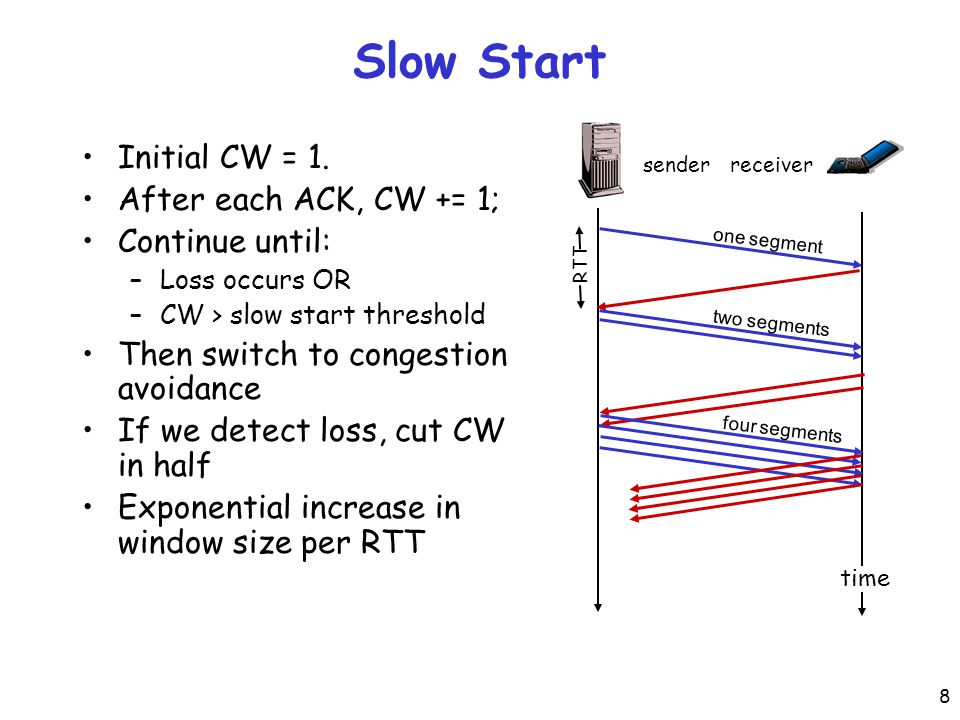 8 Slow Start Initial CW = 1.