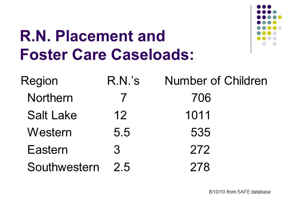 R.N. Placement and Foster Care Caseloads: RegionR.N.'sNumber of Children Northern 7 706 Salt Lake 12 1011 Western 5.5 535 Eastern 3 272 Southwestern 2