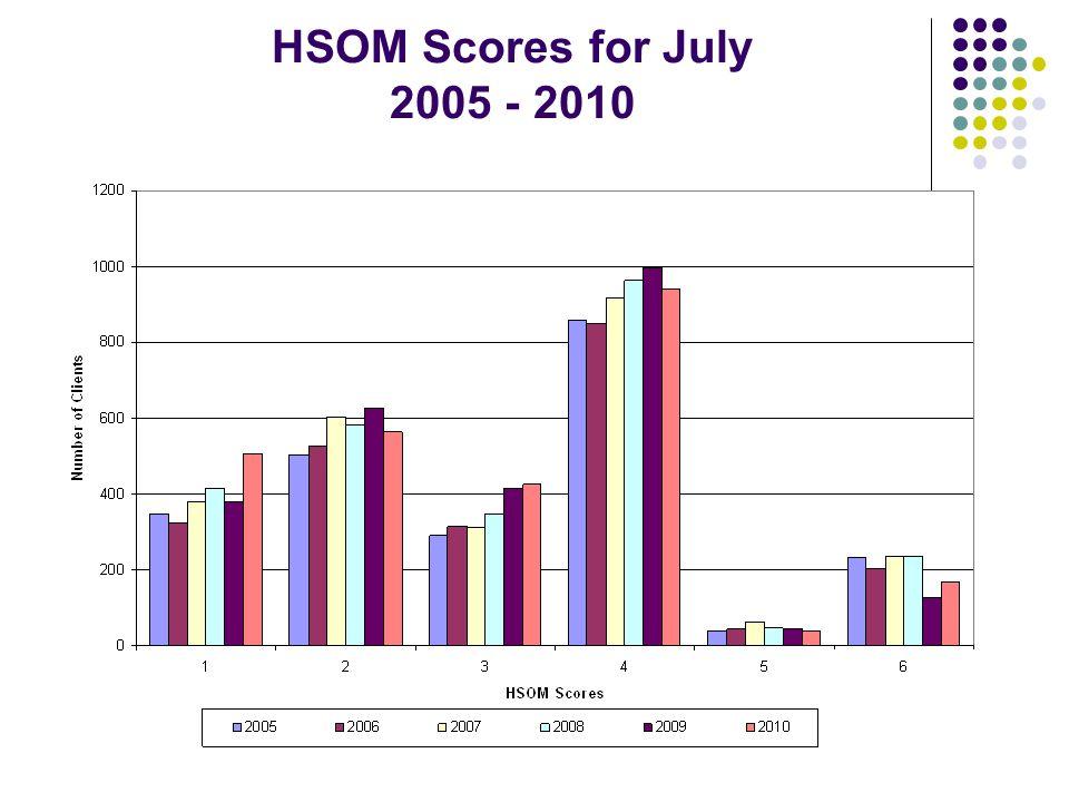 HSOM Scores for July 2005 - 2010