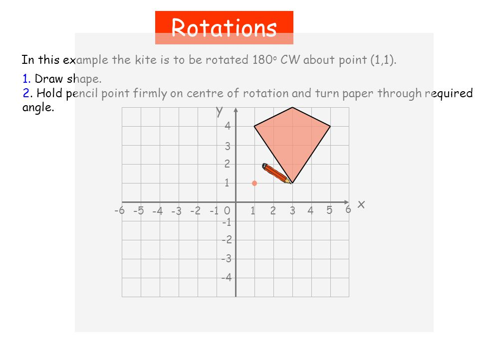 Rotations In this example the kite is to be rotated 180 o CW about point (1,1).