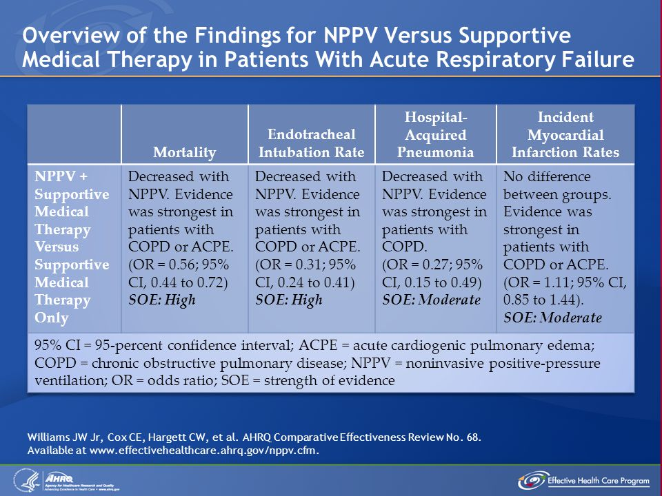 Overview of the Findings for NPPV Versus Supportive Medical Therapy in Patients With Acute Respiratory Failure Williams JW Jr, Cox CE, Hargett CW, et