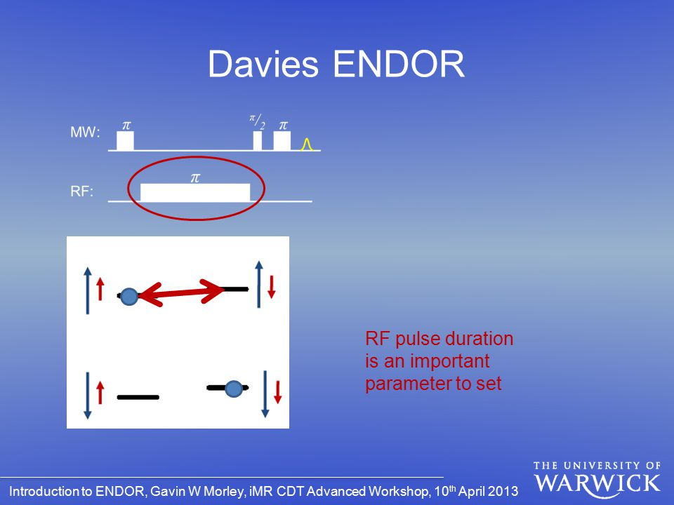 Introduction to ENDOR, Gavin W Morley, iMR CDT Advanced Workshop, 10 th April 2013 Davies ENDOR RF pulse duration is an important parameter to set