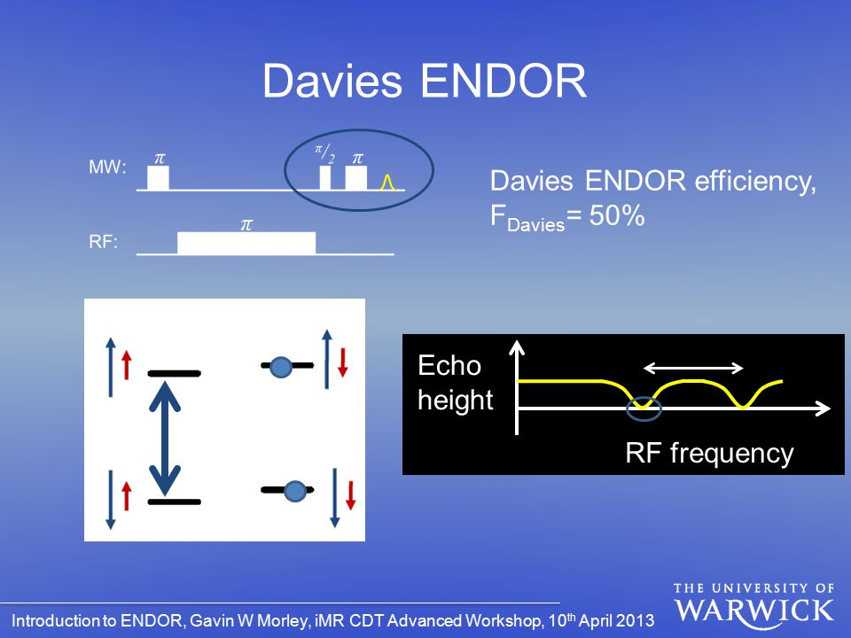 Introduction to ENDOR, Gavin W Morley, iMR CDT Advanced Workshop, 10 th April 2013 Davies ENDOR Echo height RF frequency Davies ENDOR efficiency, F Da