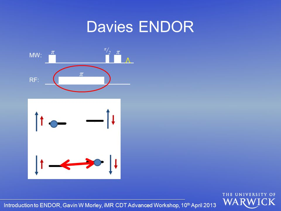 Introduction to ENDOR, Gavin W Morley, iMR CDT Advanced Workshop, 10 th April 2013 Davies ENDOR
