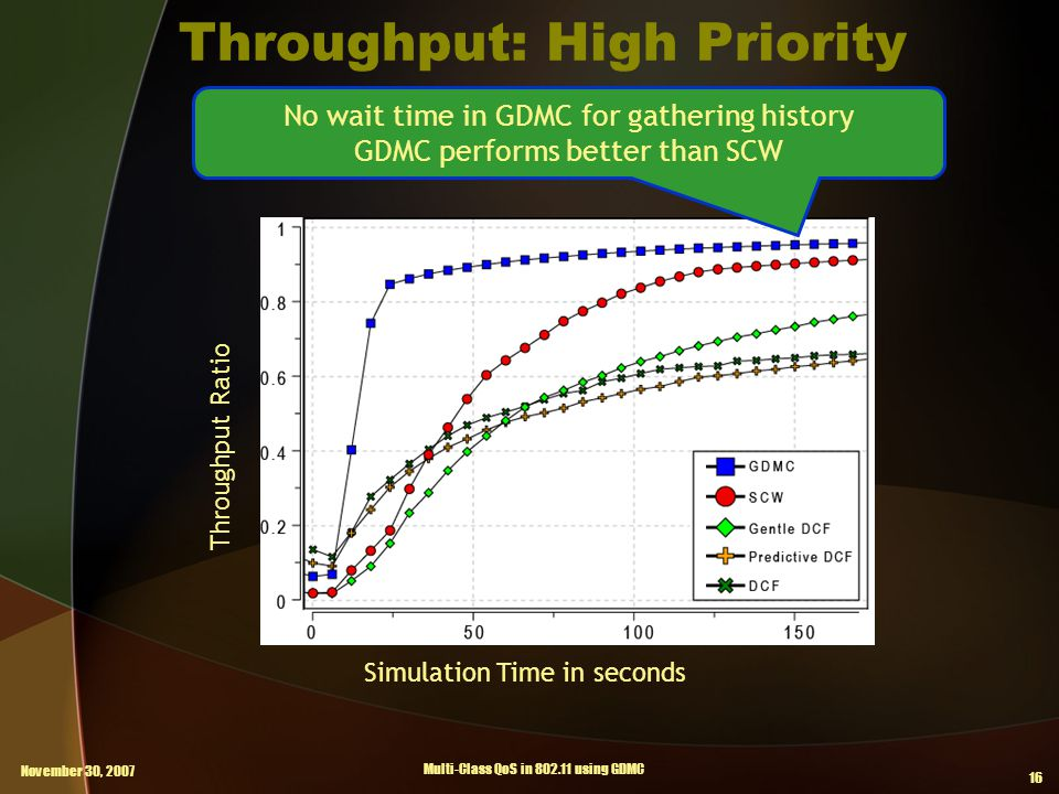 November 30, 2007 Multi-Class QoS in 802.11 using GDMC 16 Throughput: High Priority Simulation Time in seconds Throughput Ratio No wait time in GDMC for gathering history GDMC performs better than SCW