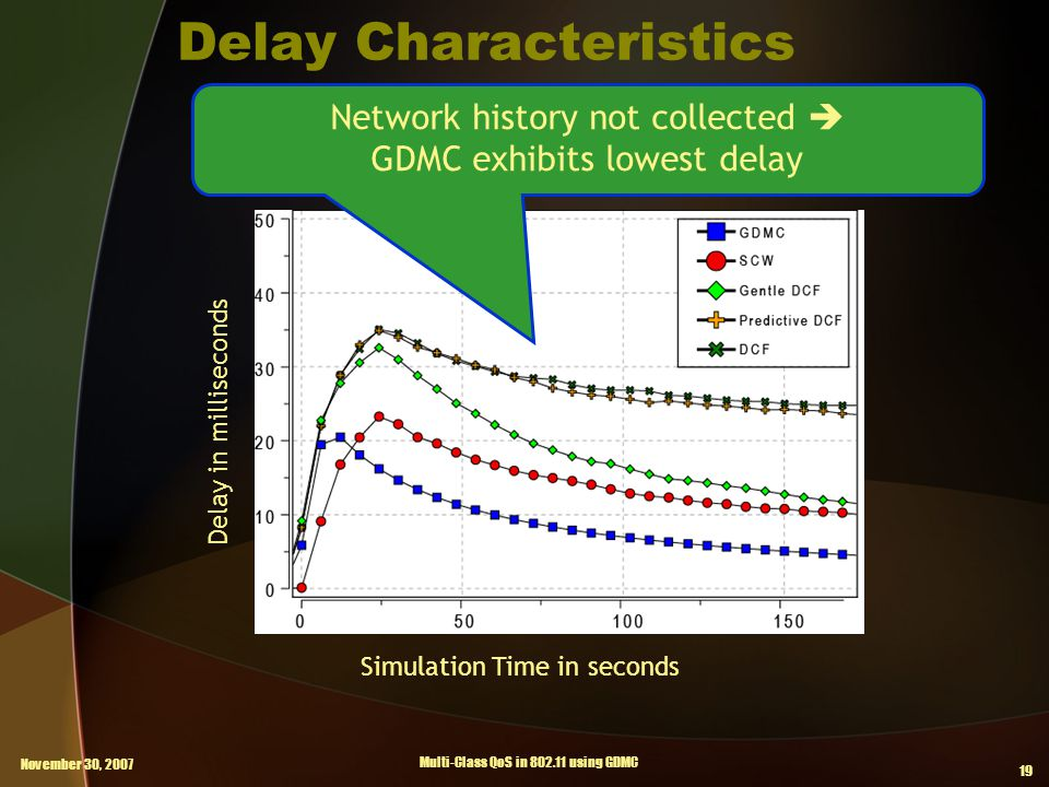 November 30, 2007 Multi-Class QoS in 802.11 using GDMC 19 Delay Characteristics Delay in milliseconds Simulation Time in seconds Network history not collected  GDMC exhibits lowest delay