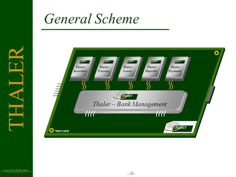 - 26 - General Scheme '2003-C&W Thaler- Treasury Thaler- Loans Thaler- Securities Thaler- Deposits Thaler- Payments Thaler – Bank Management THALER