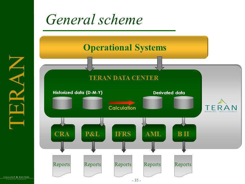 - 35 - General scheme TERAN CRAP&LIFRSAMLB II Reports Operational Systems TERAN DATA CENTER Historized data (D-M-Y) Calculation Derivated data