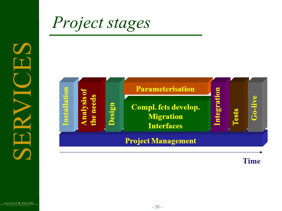 - 50 - Project stages Project Management InstallationAnalysis ofthe needs Time Design Compl. fcts develop. Migration Interfaces Parameterisation Integ