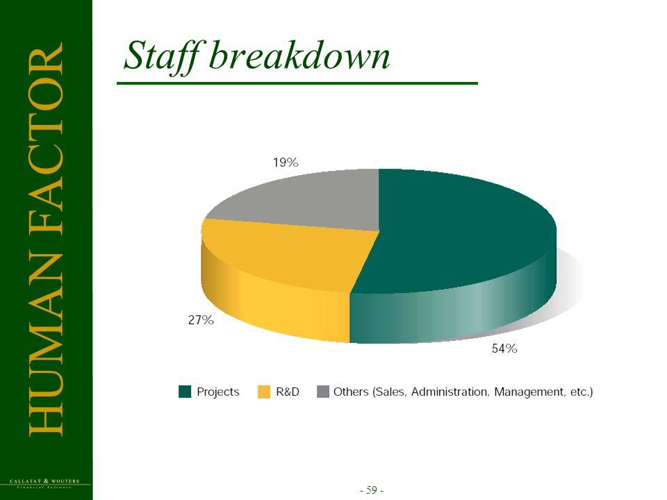 - 59 - Staff breakdown R&D Projects HUMAN FACTOR