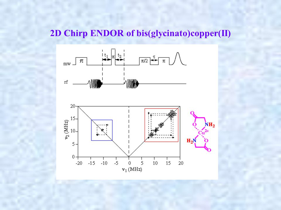 2D Chirp ENDOR of bis(glycinato)copper(II)