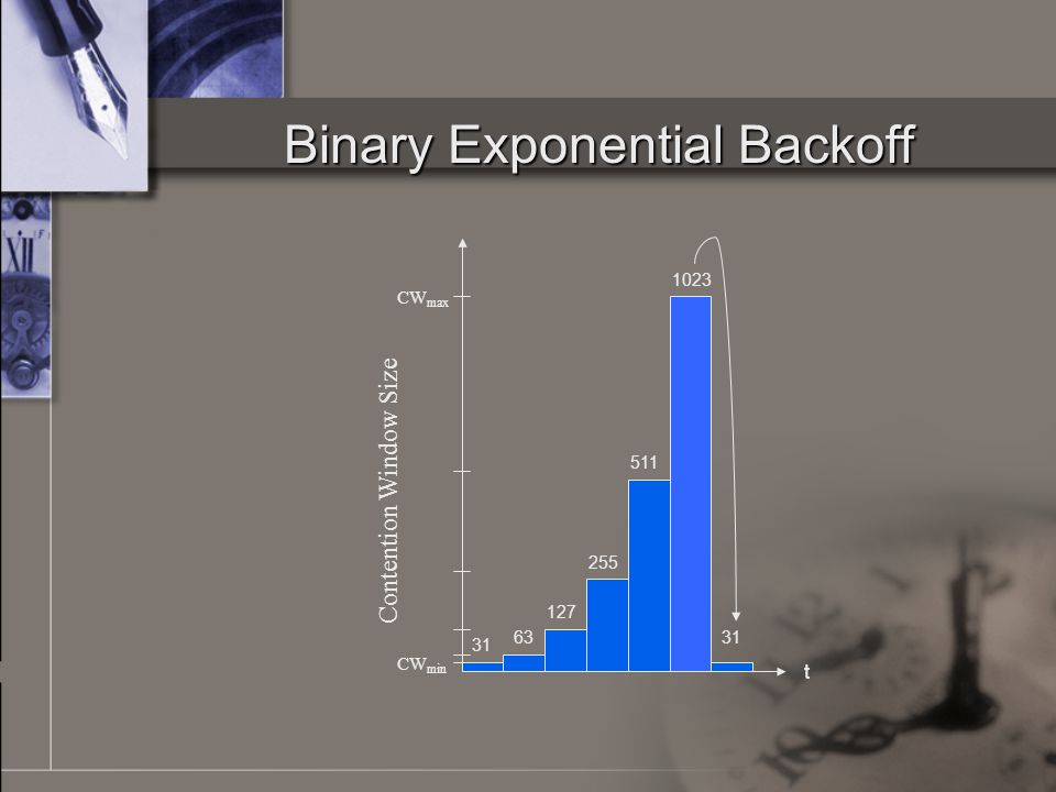Binary Exponential Backoff t Contention Window Size CW max CW min 31 63 127 255 511 1023 31