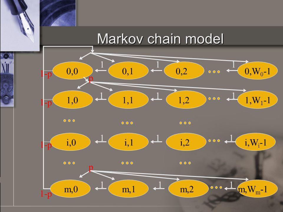 Markov chain model 0,0 0,20,W 0 -10,1 111 1,01,11,21,W 1 -1 i,0i,1i,2 111 i,W i -1 m,0m,1m,2m,W m -1 1 111 11 p 1-p p