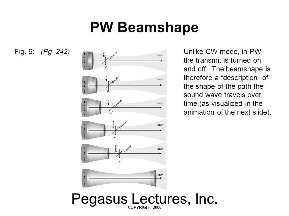 Pegasus Lectures, Inc. COPYRIGHT 2006 PW Beamshape Fig. 9: (Pg 242)Unlike CW mode, in PW, the transmit is turned on and off. The beamshape is therefor