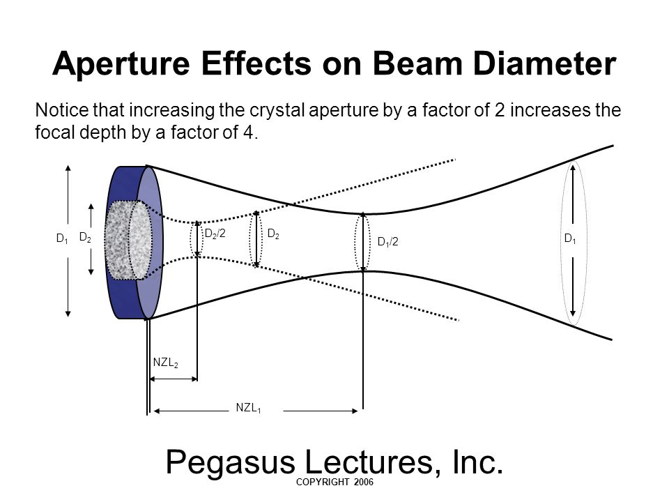 Pegasus Lectures, Inc. COPYRIGHT 2006 Aperture Effects on Beam Diameter Notice that increasing the crystal aperture by a factor of 2 increases the foc