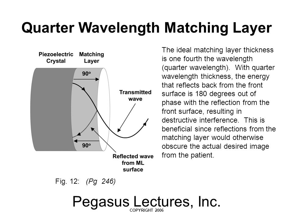 Pegasus Lectures, Inc. COPYRIGHT 2006 Quarter Wavelength Matching Layer Fig. 12: (Pg 246) The ideal matching layer thickness is one fourth the wavelen