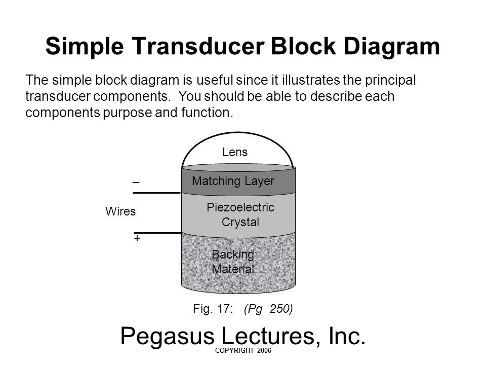 Pegasus Lectures, Inc. COPYRIGHT 2006 Simple Transducer Block Diagram Fig. 17: (Pg 250) Lens Matching Layer Piezoelectric Crystal Backing Material Wir