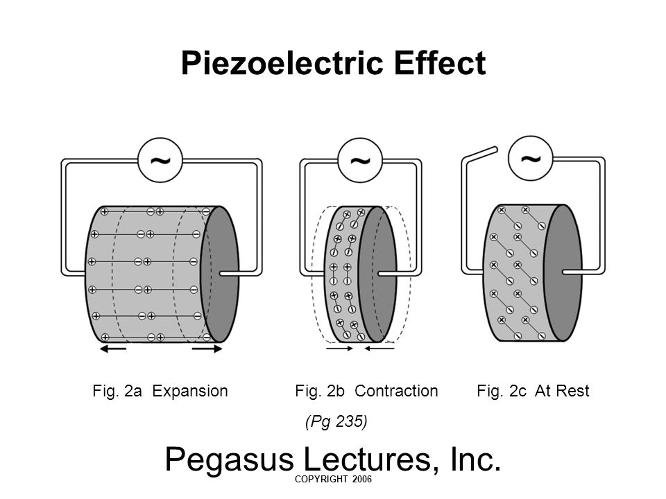 Pegasus Lectures, Inc. COPYRIGHT 2006 Piezoelectric Effect Fig. 2a Expansion Fig. 2b Contraction Fig. 2c At Rest (Pg 235)