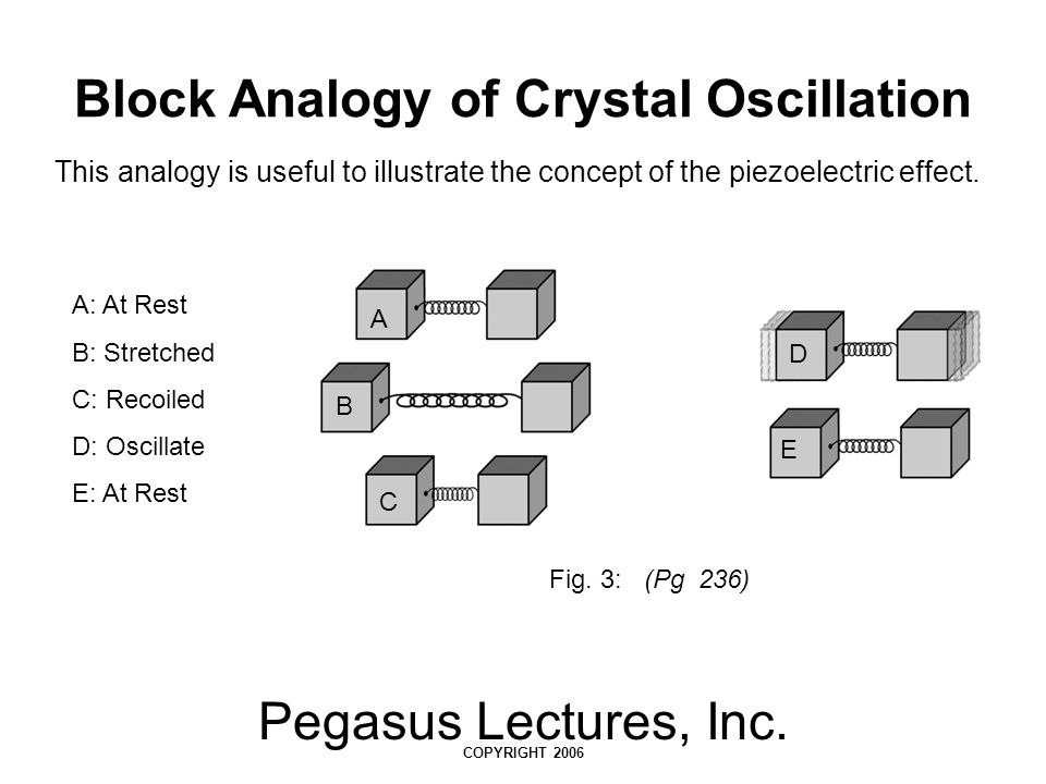 Pegasus Lectures, Inc.COPYRIGHT 2006 PW Beamshape Fig.