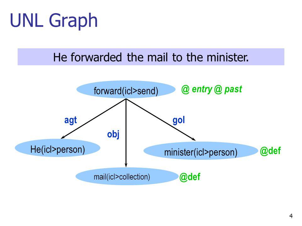 Linguistic Study to Computation