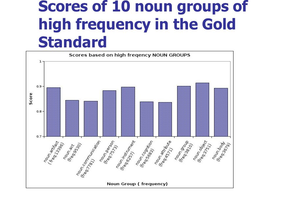 Scores of 10 noun groups of high frequency in the Gold Standard