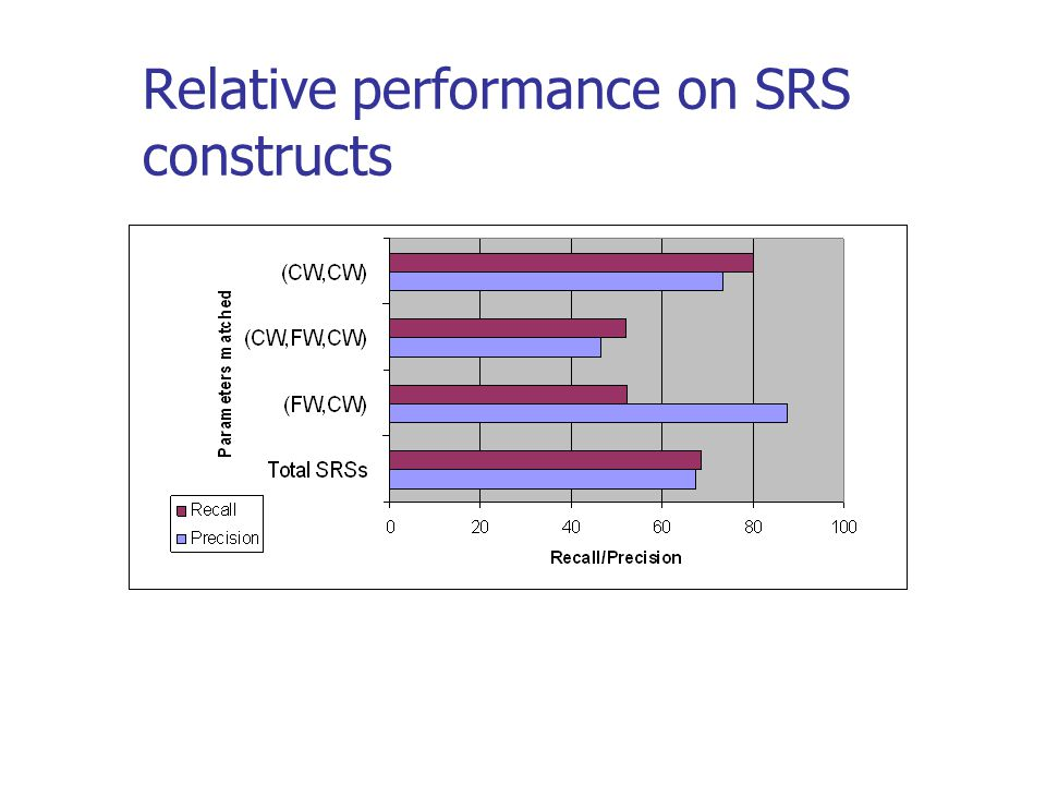 Relative performance on SRS constructs