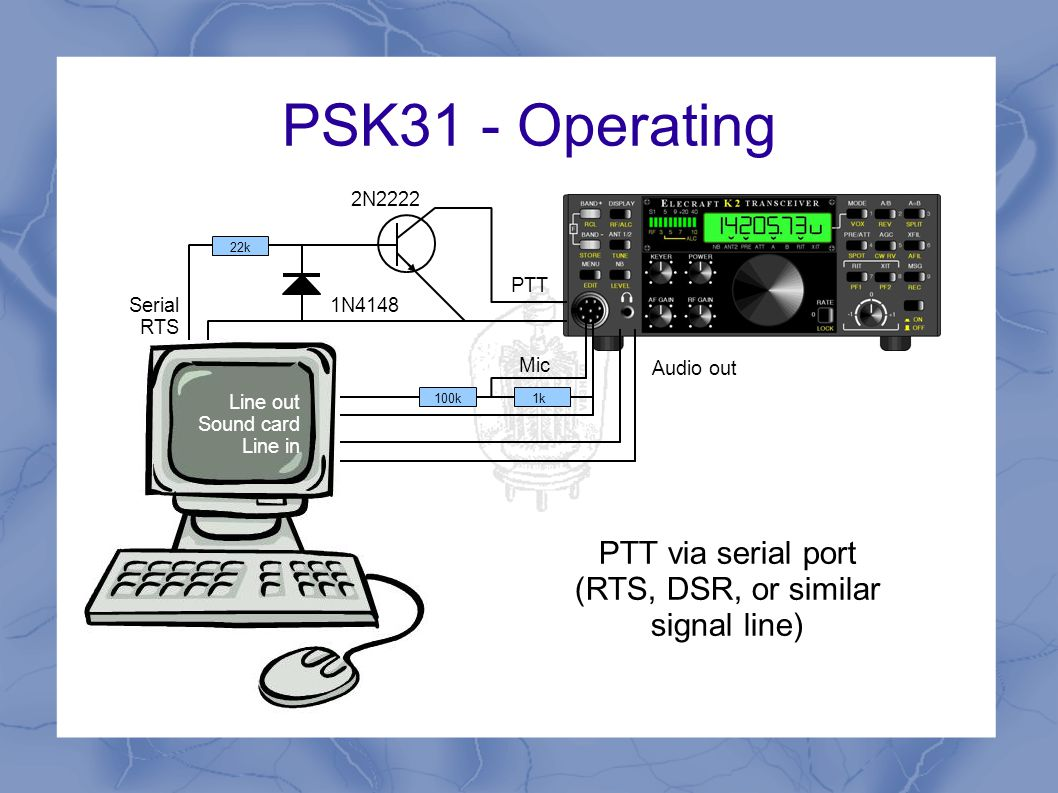 PSK31 - Operating Line out Sound card Line in Audio out 100k1k Mic PTT via regular CAT cable (same one you use for rig control, programming memories etc)