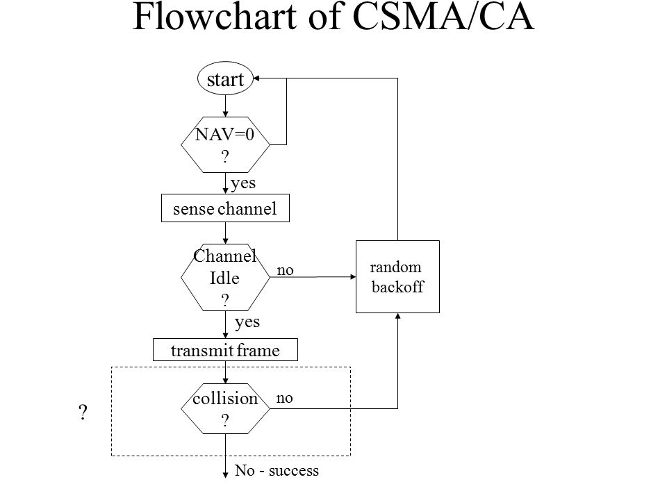 Flowchart of CSMA/CA start NAV=0 . sense channel yes Channel Idle .