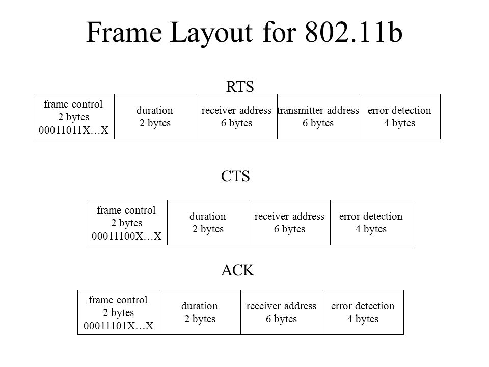 Frame Layout for 802.11b RTS frame control 2 bytes 00011011X…X duration 2 bytes receiver address 6 bytes transmitter address 6 bytes error detection 4 bytes CTS ACK frame control 2 bytes 00011100X…X duration 2 bytes receiver address 6 bytes error detection 4 bytes frame control 2 bytes 00011101X…X duration 2 bytes receiver address 6 bytes error detection 4 bytes