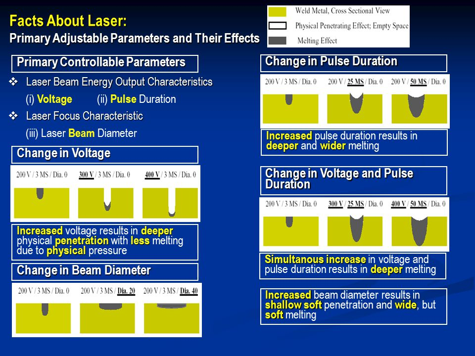Facts About Laser: Primary Adjustable Parameters and Their Effects  Laser Beam Energy Output Characteristics (i) Voltage (ii) Pulse Duration  Laser Focus Characteristic (iii) Laser Beam Diameter Primary Controllable Parameters Change in Voltage Increaseddeeper penetrationless physical Increased voltage results in deeper physical penetration with less melting due to physical pressure Change in Pulse Duration Increased deeperwider Increased pulse duration results in deeper and wider melting Change in Voltage and Pulse Duration Simultanous increase deeper Simultanous increase in voltage and pulse duration results in deeper melting Change in Beam Diameter Increased shallow softwide soft Increased beam diameter results in shallow soft penetration and wide, but soft melting