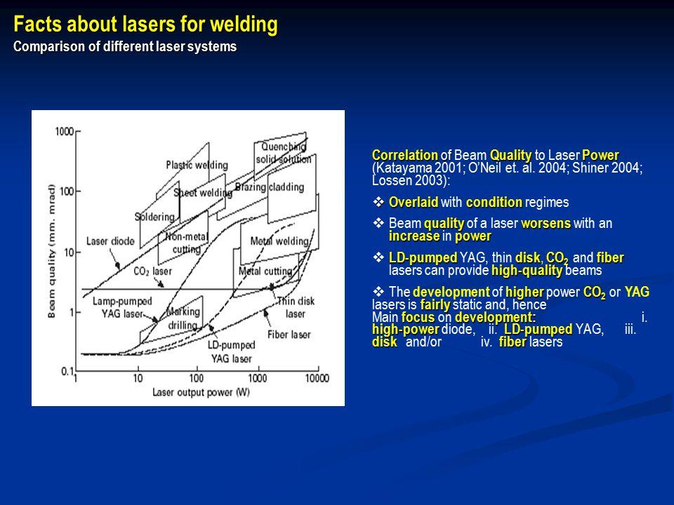 Correlation of Quality Power Correlation of Beam Quality to Laser Power (Katayama 2001; O'Neil et.