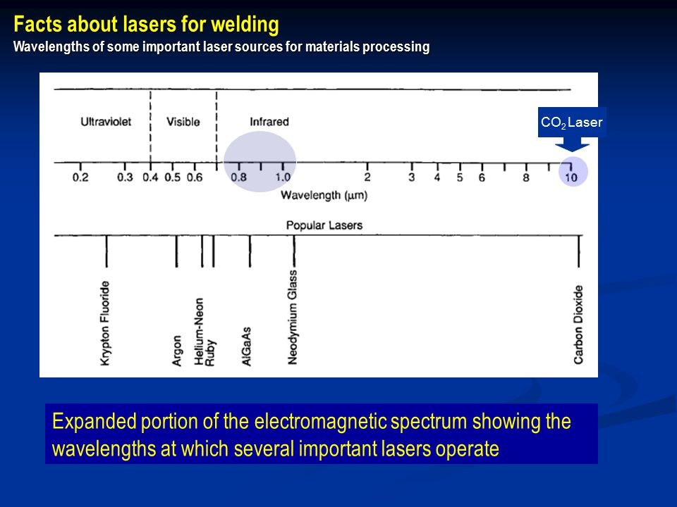 Expanded portion of the electromagnetic spectrum showing the wavelengths at which several important lasers operate Facts about lasers for welding Wavelengths of some important laser sources for materials processing CO 2 Laser