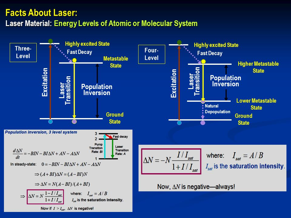 Facts About Laser: Laser Material: Energy Levels of Atomic or Molecular System Three- Level Excitation Laser Transition Population Inversion Highly excited State Ground State Metastable State Fast Decay Four- Level Excitation Laser Transition Population Inversion Highly excited State Ground State Higher Metastable State Lower Metastable State Fast Decay Natural Depopulation