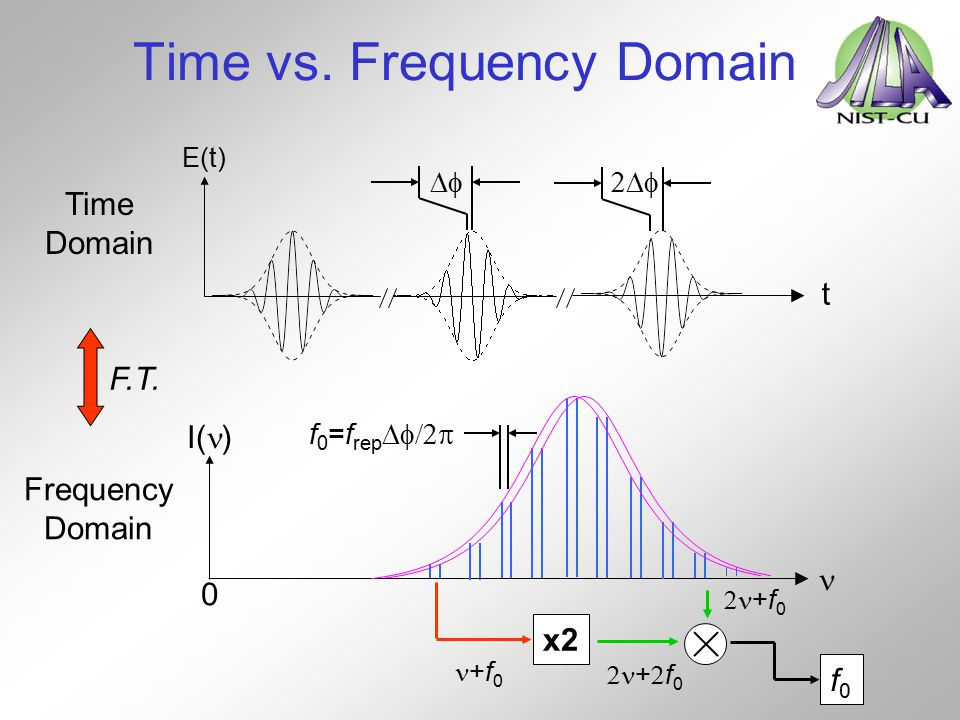 Time vs. Frequency Domain Time Domain t E(t) 0 Frequency Domain I( ) F.T.   x2 +f 0 +f0+f0 +f0+f0 f0f0 f 0 =f rep 