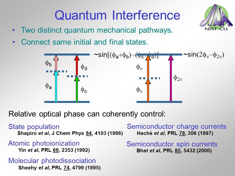 Quantum Interference ~sin  a  b  c  d  aa bb cc dd ~sin        Two distinct quantum mechanical pathways. Connect sam