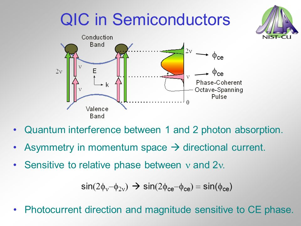 QIC in Semiconductors Quantum interference between 1 and 2 photon absorption. Sensitive to relative phase between and 2  Asymmetry in momentum space