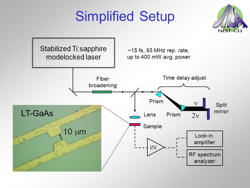 Simplified Setup Stabilized Ti:sapphire modelocked laser Split mirror  Time delay adjust Fiber broadening Lock-in amplifier I/V Lens Sample RF spectr