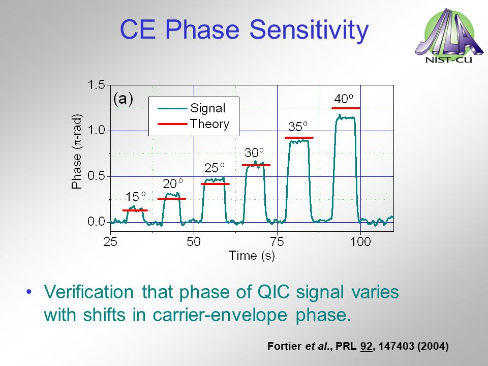 CE Phase Sensitivity Verification that phase of QIC signal varies with shifts in carrier-envelope phase. Fortier et al., PRL 92, 147403 (2004)