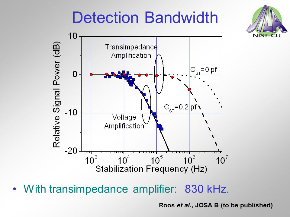 Detection Bandwidth With transimpedance amplifier: 830 kHz. Roos et al., JOSA B (to be published)