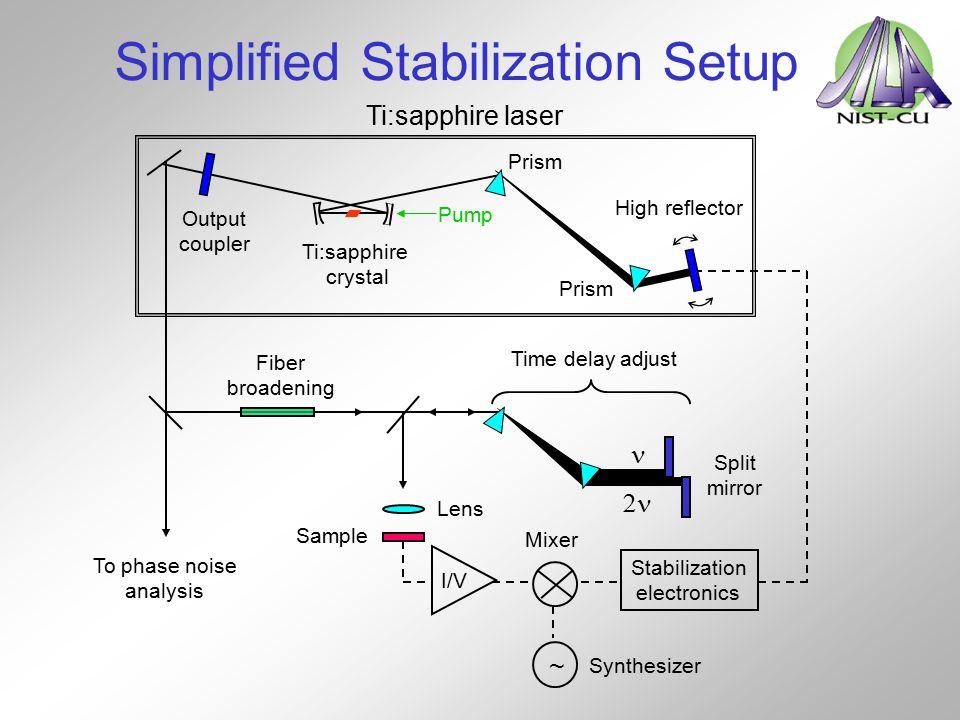 Simplified Stabilization Setup Output coupler High reflector Pump Ti:sapphire crystal Prism Split mirror  Time delay adjust Fiber broadening Stabiliz