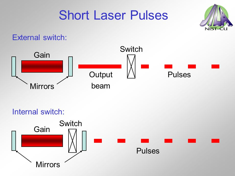 Short Laser Pulses External switch: Gain Mirrors Output beam Switch Pulses Internal switch: Gain Mirrors Switch Pulses