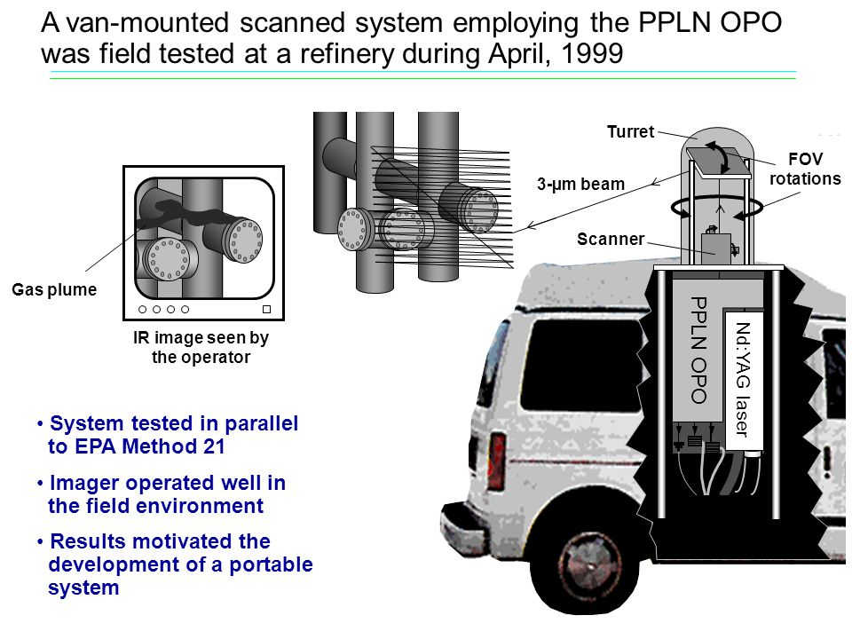 Scanner FOV rotations Turret 3-µm beam Nd:YAG laser PPLN OPO IR image seen by the operator A van-mounted scanned system employing the PPLN OPO was field tested at a refinery during April, 1999 Gas plume System tested in parallel to EPA Method 21 Imager operated well in the field environment Results motivated the development of a portable system